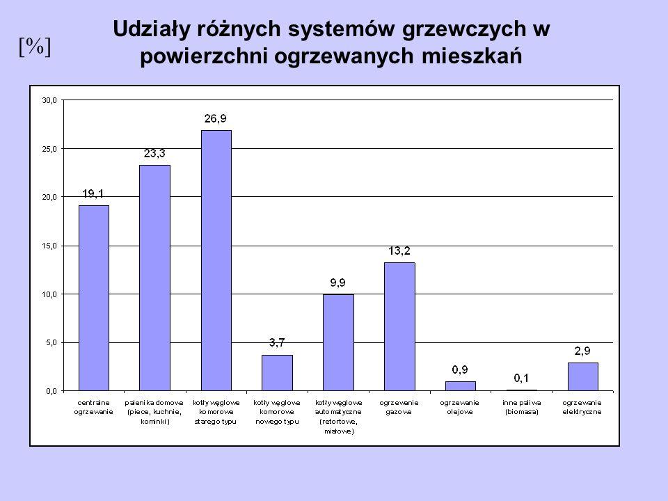 Udziały różnych systemów grzewczych w powierzchni ogrzewanych mieszkań [%]