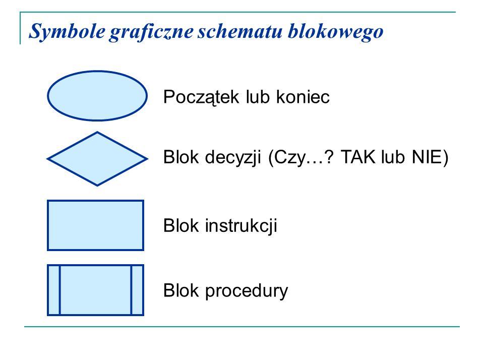 Symbole graficzne schematu blokowego Początek lub koniec Blok decyzji (Czy…? TAK lub NIE) Blok instrukcji Blok procedury