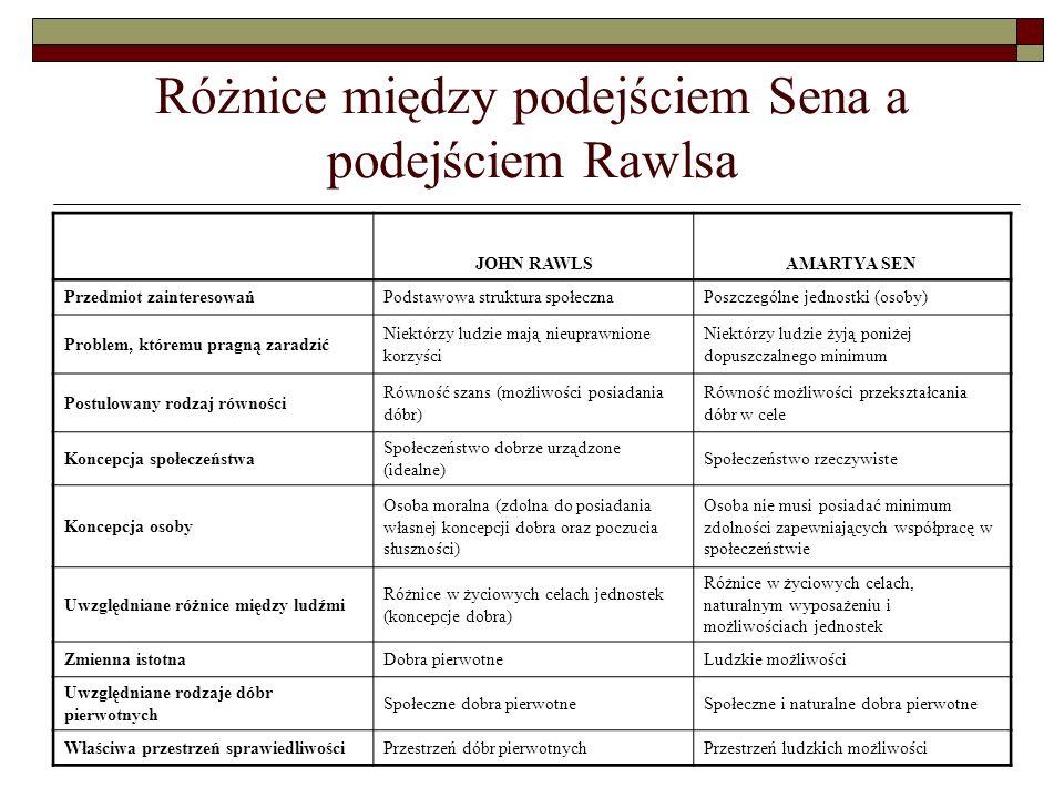 Różnice między podejściem Sena a podejściem Rawlsa JOHN RAWLSAMARTYA SEN Przedmiot zainteresowańPodstawowa struktura społecznaPoszczególne jednostki (