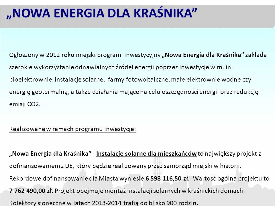 Ogłoszony w 2012 roku miejski program inwestycyjny Nowa Energia dla Kraśnika zakłada szerokie wykorzystanie odnawialnych źródeł energii poprzez inwest