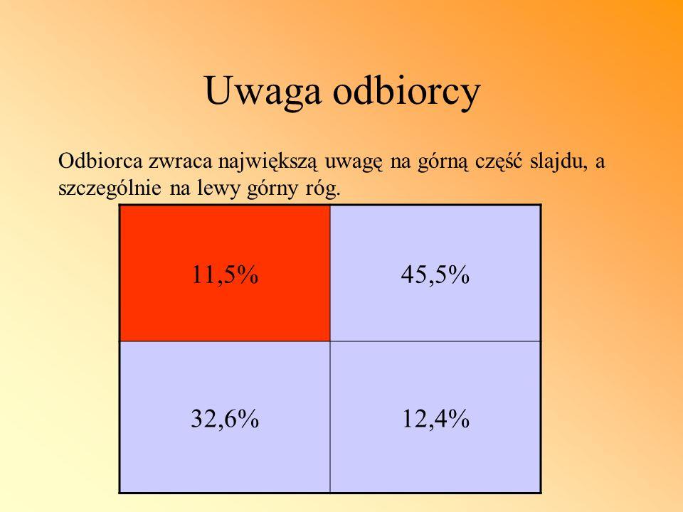 Uwaga odbiorcy Odbiorca zwraca największą uwagę na górną część slajdu, a szczególnie na lewy górny róg. 11,5%45,5% 32,6%12,4%
