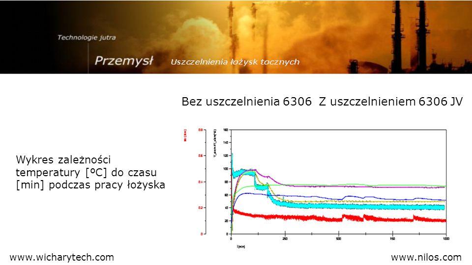 Wykres zależności temperatury [ºC] do czasu [min] podczas pracy łożyska Bez uszczelnienia 6306Z uszczelnieniem 6306 JV www.nilos.comwww.wicharytech.co