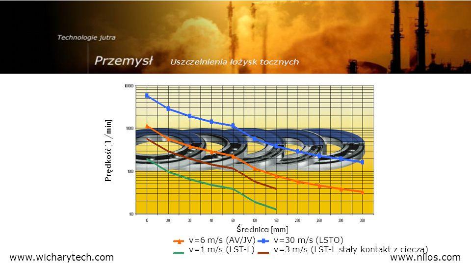 Prędkość [1/min] Średnica [mm] v=6 m/s (AV/JV) v=1 m/s (LST-L) v=30 m/s (LSTO) v=3 m/s (LST-L stały kontakt z cieczą) www.nilos.comwww.wicharytech.com