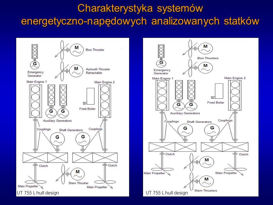 Charakterystyka systemów energetyczno-napędowych analizowanych statków UT 755 L hull design