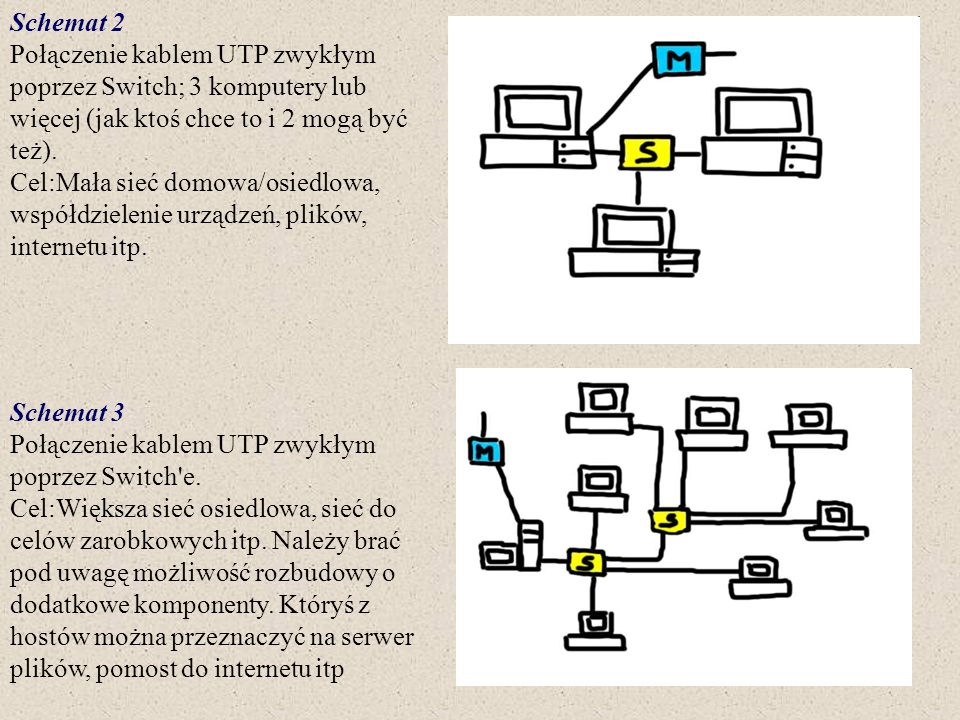 Schemat 2 Połączenie kablem UTP zwykłym poprzez Switch; 3 komputery lub więcej (jak ktoś chce to i 2 mogą być też). Cel:Mała sieć domowa/osiedlowa, ws