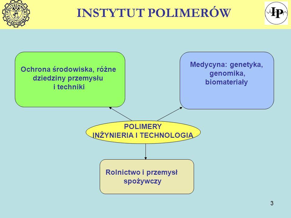 3 INSTYTUT POLIMERÓW POLIMERY INŻYNIERIA I TECHNOLOGIA Ochrona środowiska, różne dziedziny przemysłu i techniki Medycyna: genetyka, genomika, biomater