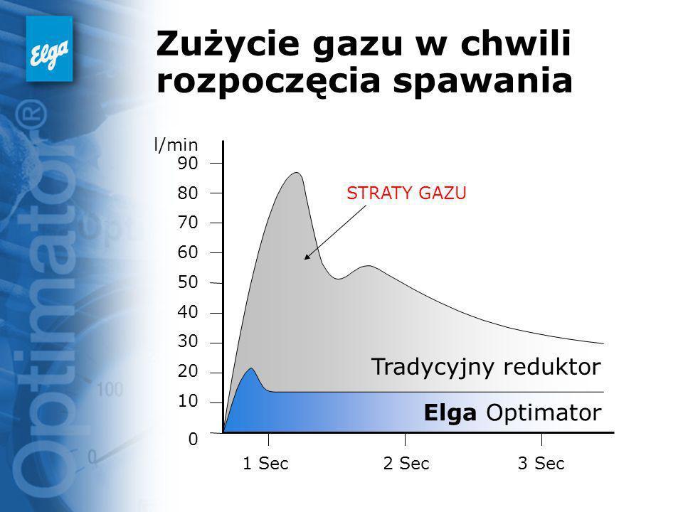 Tradycyjny reduktor Elga Optimator Zużycie gazu w chwili rozpoczęcia spawania l/min 90 80 70 60 50 40 30 20 10 0 1 Sec2 Sec3 Sec STRATY GAZU