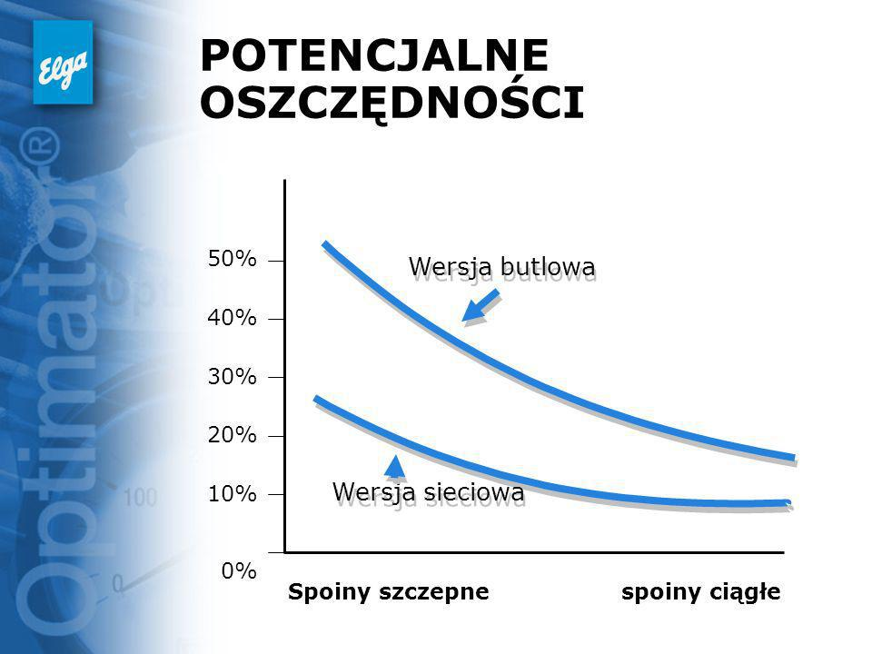 POTENCJALNE OSZCZĘDNOŚCI 50% 40% 30% 20% 10% 0% Spoiny szczepnespoiny ciągłe Wersja butlowa Wersja sieciowa