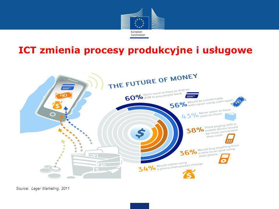ICT zmienia procesy produkcyjne i usługowe Source: Leger Marketing, 2011