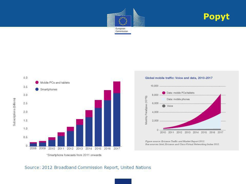 Source: 2012 Broadband Commission Report, United Nations Popyt