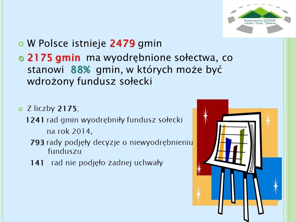 2479 W Polsce istnieje 2479 gmin 2175 gmin 88% 2175 gmin ma wyodrębnione sołectwa, co stanowi 88% gmin, w których może być wdrożony fundusz sołecki 21