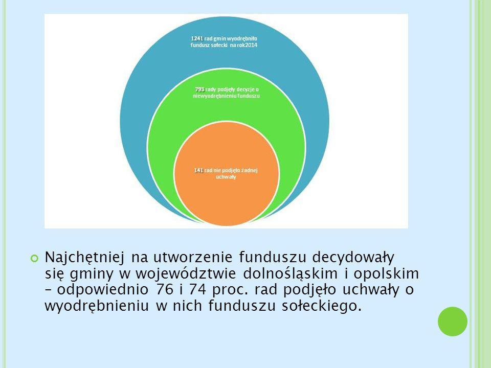 Najchętniej na utworzenie funduszu decydowały się gminy w województwie dolnośląskim i opolskim – odpowiednio 76 i 74 proc. rad podjęło uchwały o wyodr