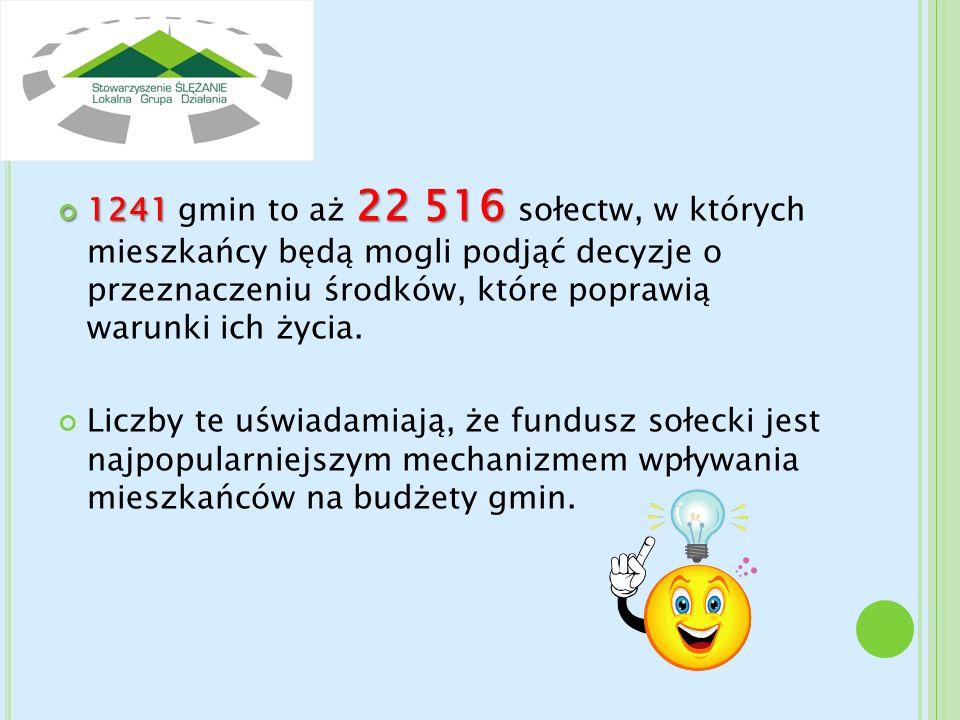 1241 22 516 1241 gmin to aż 22 516 sołectw, w których mieszkańcy będą mogli podjąć decyzje o przeznaczeniu środków, które poprawią warunki ich życia.