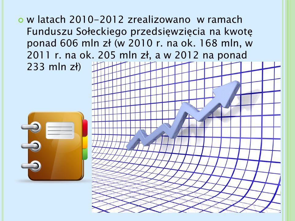w latach 2010-2012 zrealizowano w ramach Funduszu Sołeckiego przedsięwzięcia na kwotę ponad 606 mln zł (w 2010 r. na ok. 168 mln, w 2011 r. na ok. 205