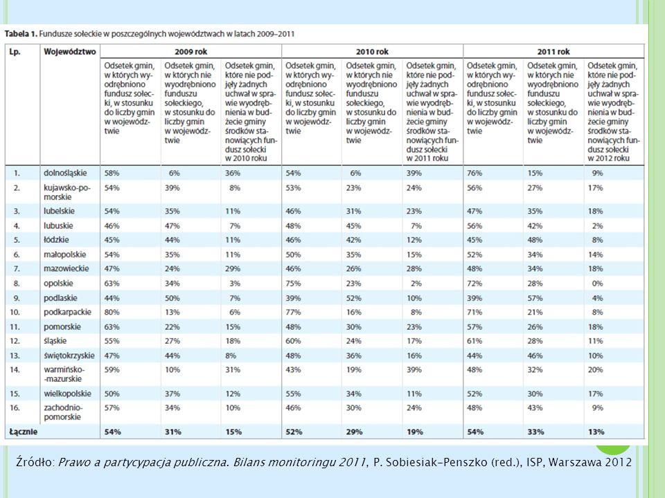 Źródło: Prawo a partycypacja publiczna. Bilans monitoringu 2011, P. Sobiesiak-Penszko (red.), ISP, Warszawa 2012