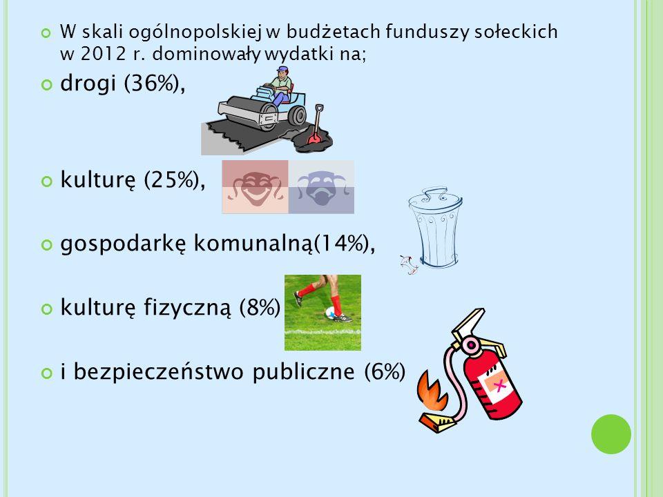 W skali ogólnopolskiej w budżetach funduszy sołeckich w 2012 r. dominowały wydatki na; drogi (36%), kulturę (25%), gospodarkę komunalną(14%), kulturę