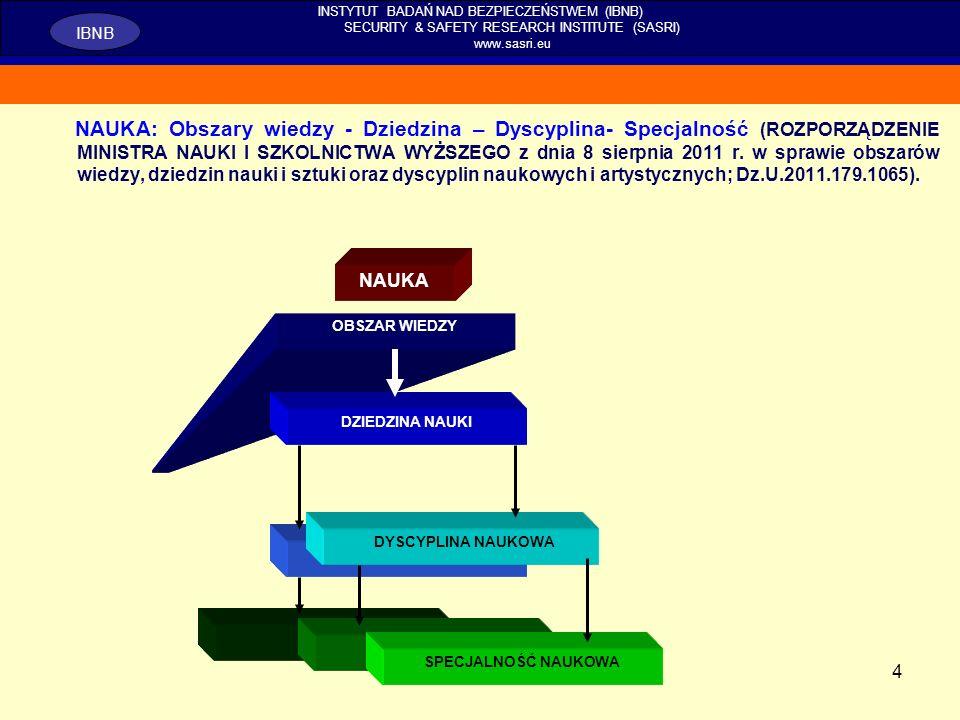4 NAUKA: Obszary wiedzy - Dziedzina – Dyscyplina- Specjalność (ROZPORZĄDZENIE MINISTRA NAUKI I SZKOLNICTWA WYŻSZEGO z dnia 8 sierpnia 2011 r. w sprawi