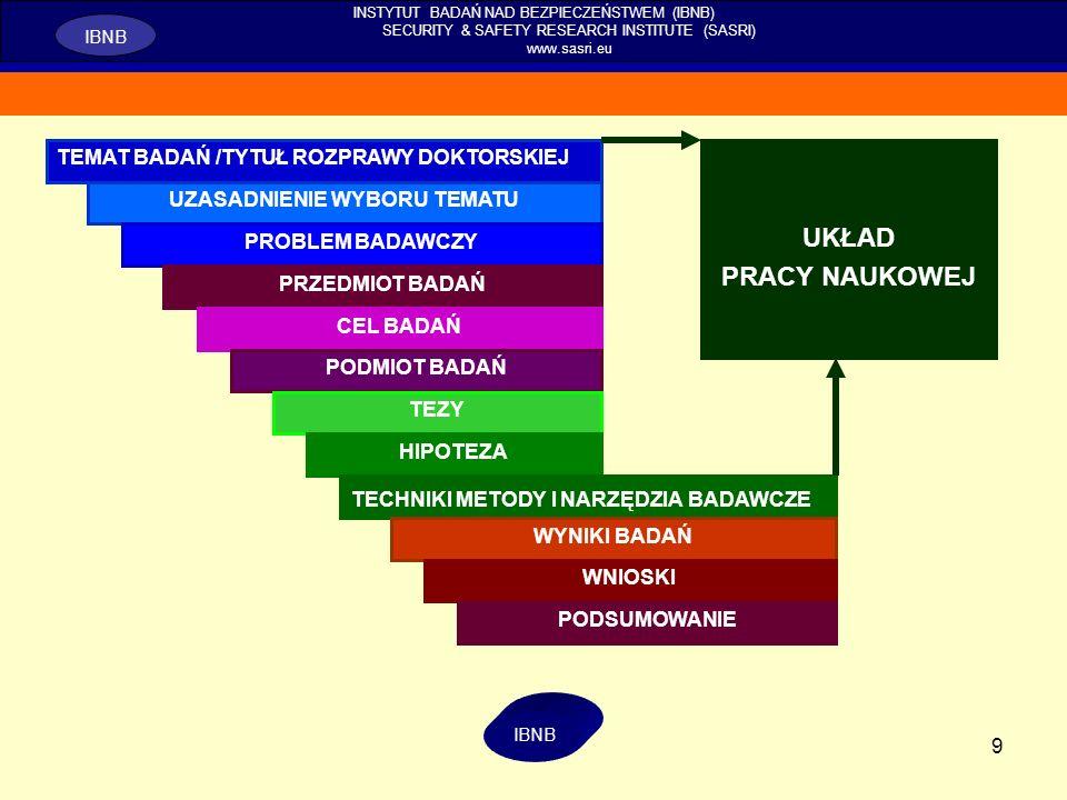 9 INSTYTUT BADAŃ NAD BEZPIECZEŃSTWEM (IBNB) SECURITY & SAFETY RESEARCH INSTITUTE (SASRI) www.sasri.eu IBNB TEMAT BADAŃ /TYTUŁ ROZPRAWY DOKTORSKIEJ UKŁ