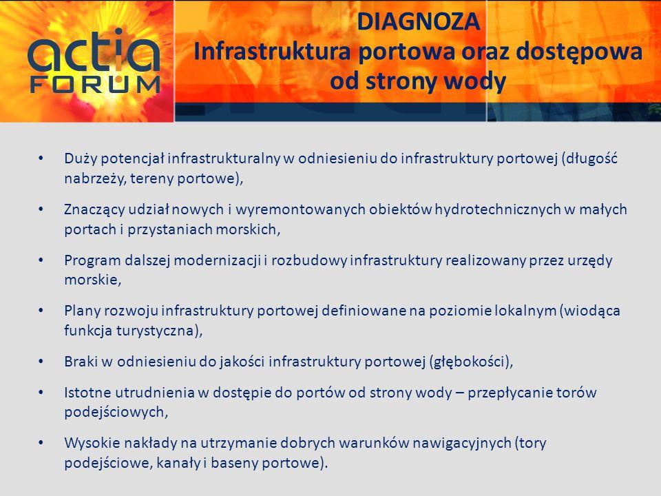 DIAGNOZA Infrastruktura portowa oraz dostępowa od strony wody Duży potencjał infrastrukturalny w odniesieniu do infrastruktury portowej (długość nabrz