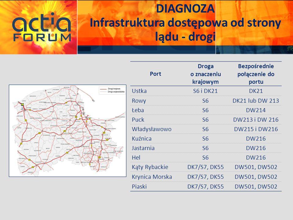 DIAGNOZA Infrastruktura dostępowa od strony lądu - drogi 2121 Port Droga o znaczeniu krajowym Bezpośrednie połączenie do portu UstkaS6 i DK21DK21 Rowy
