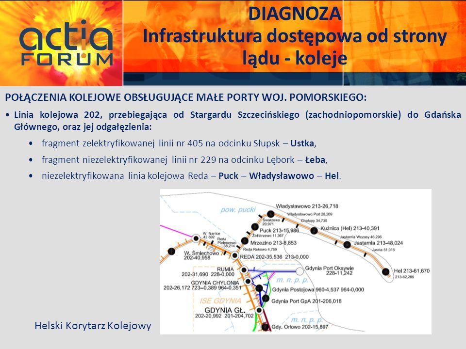 DIAGNOZA Infrastruktura dostępowa od strony lądu - koleje POŁĄCZENIA KOLEJOWE OBSŁUGUJĄCE MAŁE PORTY WOJ. POMORSKIEGO: Linia kolejowa 202, przebiegają