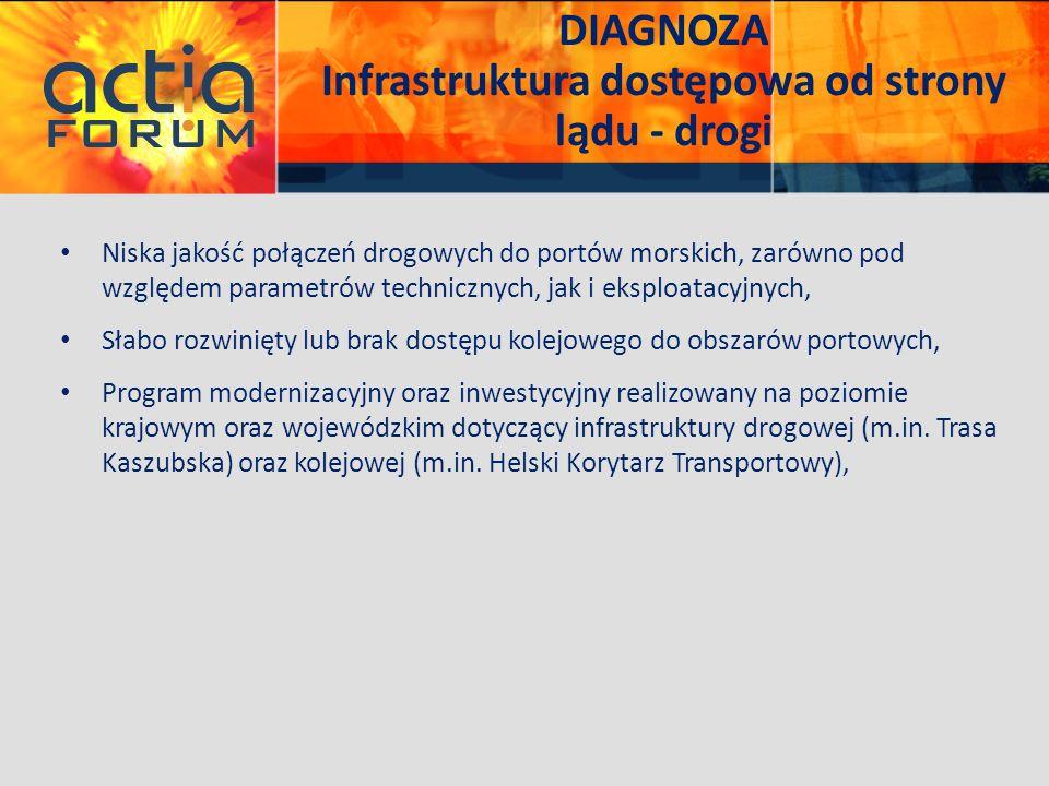 DIAGNOZA Infrastruktura dostępowa od strony lądu - drogi Niska jakość połączeń drogowych do portów morskich, zarówno pod względem parametrów techniczn