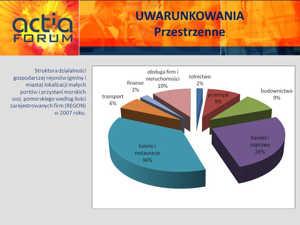 UWARUNKOWANIA Przestrzenne Struktura działalności gospodarczej rejonów (gminy i miasta) lokalizacji małych portów i przystani morskich woj. pomorskieg