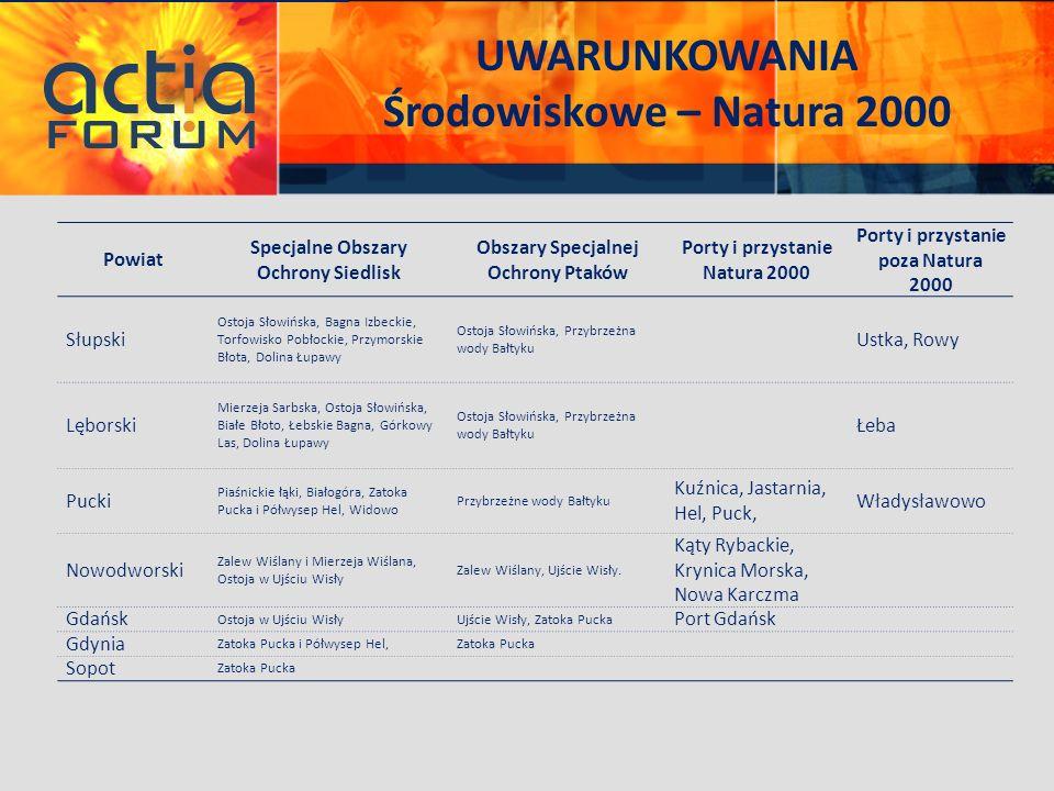 UWARUNKOWANIA Środowiskowe – Natura 2000 Powiat Specjalne Obszary Ochrony Siedlisk Obszary Specjalnej Ochrony Ptaków Porty i przystanie Natura 2000 Po