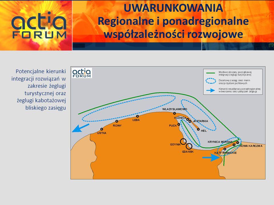 UWARUNKOWANIA Regionalne i ponadregionalne współzależności rozwojowe Potencjalne kierunki integracji rozwiązań w zakresie żeglugi turystycznej oraz że