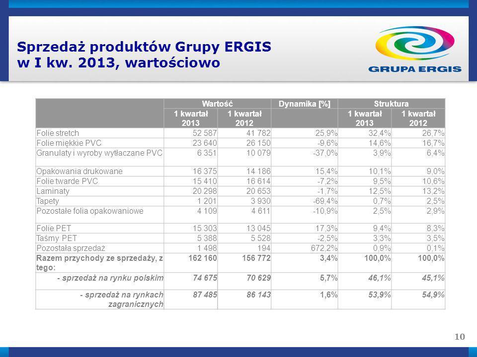 10 Sprzedaż produktów Grupy ERGIS w I kw. 2013, wartościowo WartośćDynamika [%]Struktura 1 kwartał 2013 1 kwartał 2012 1 kwartał 2013 1 kwartał 2012 F