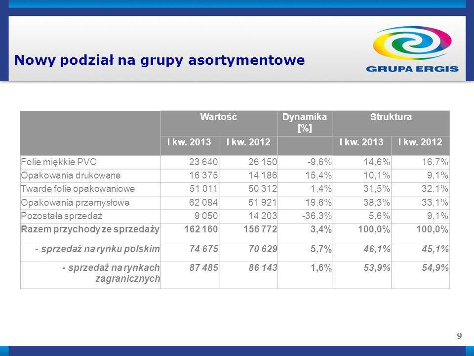 9 Nowy podział na grupy asortymentowe WartośćDynamika [%] Struktura I kw. 2013I kw. 2012 I kw. 2013I kw. 2012 Folie miękkie PVC23 64026 150-9,6%14,6%1