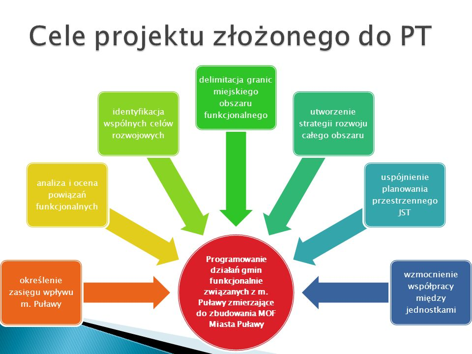 Programowanie działań gmin funkcjonalnie związanych z m. Puławy zmierzające do zbudowania MOF Miasta Puławy określenie zasięgu wpływu m. Puławy analiz