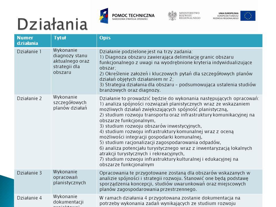 Numer działania TytułOpis Działanie 5 Wykonanie dokumentacji projektowej W ramach działania 5 przygotowana zostanie dokumentacja na potrzeby inwestycji niedrogowych możliwych do realizacji w perspektywie finansowej 2014-2020 Działanie 6 Strategiczna ocena oddziaływania na środowisko Działanie to obejmować będzie przygotowanie strategicznej oceny oddziaływania na środowisko strategii działania na obszarze funkcjonalnym Działanie 7 Promocja projektu Promocja projektu obejmować będzie przede wszystkim: a)organizację spotkań informacyjno-konsultacyjnych na poziomach lokalnych, b)przygotowanie materiałów informacyjnych, ulotek, c)artykuły w prasie regionalnej i lokalnej, d)organizację konferencji na poziomie całego obszaru funkcjonalnego, e)utworzenie i prowadzenie strony internetowej MOF, na której zamieszczane będą na bieżąco informacje na temat działań podejmowanych w ramach obszaru funkcjonalnego, f)informacje zamieszczane na tablicach ogłoszeń i stronach internetowych poszczególnych gmin oraz w Biuletynie Informacji Publicznej.