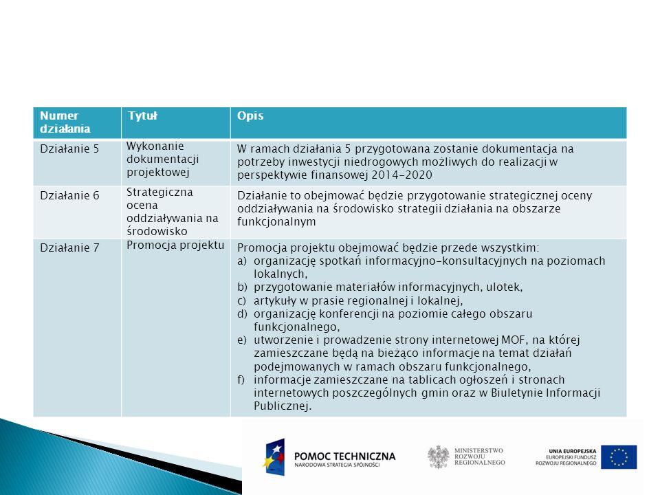 Numer działania TytułOpis Działanie 5 Wykonanie dokumentacji projektowej W ramach działania 5 przygotowana zostanie dokumentacja na potrzeby inwestycj