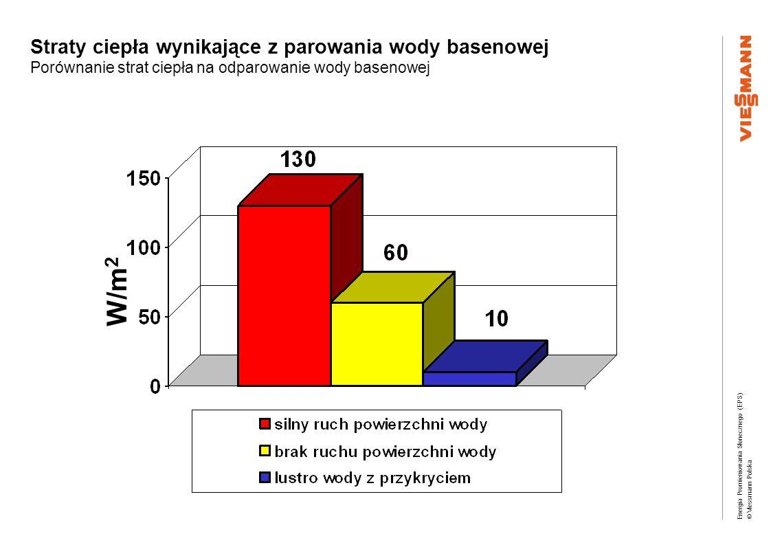 Energia Promieniowania Słonecznego (EPS) © Viessmann Polska Straty ciepła wynikające z parowania wody basenowej Porównanie strat ciepła na odparowanie