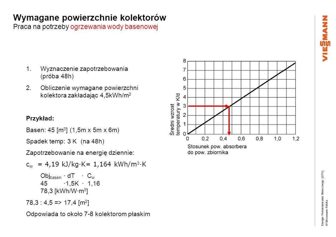 Energia Promieniowania Słonecznego (EPS) © Viessmann Polska Wymagane powierzchnie kolektorów Praca na potrzeby ogrzewania wody basenowej 1.Wyznaczenie