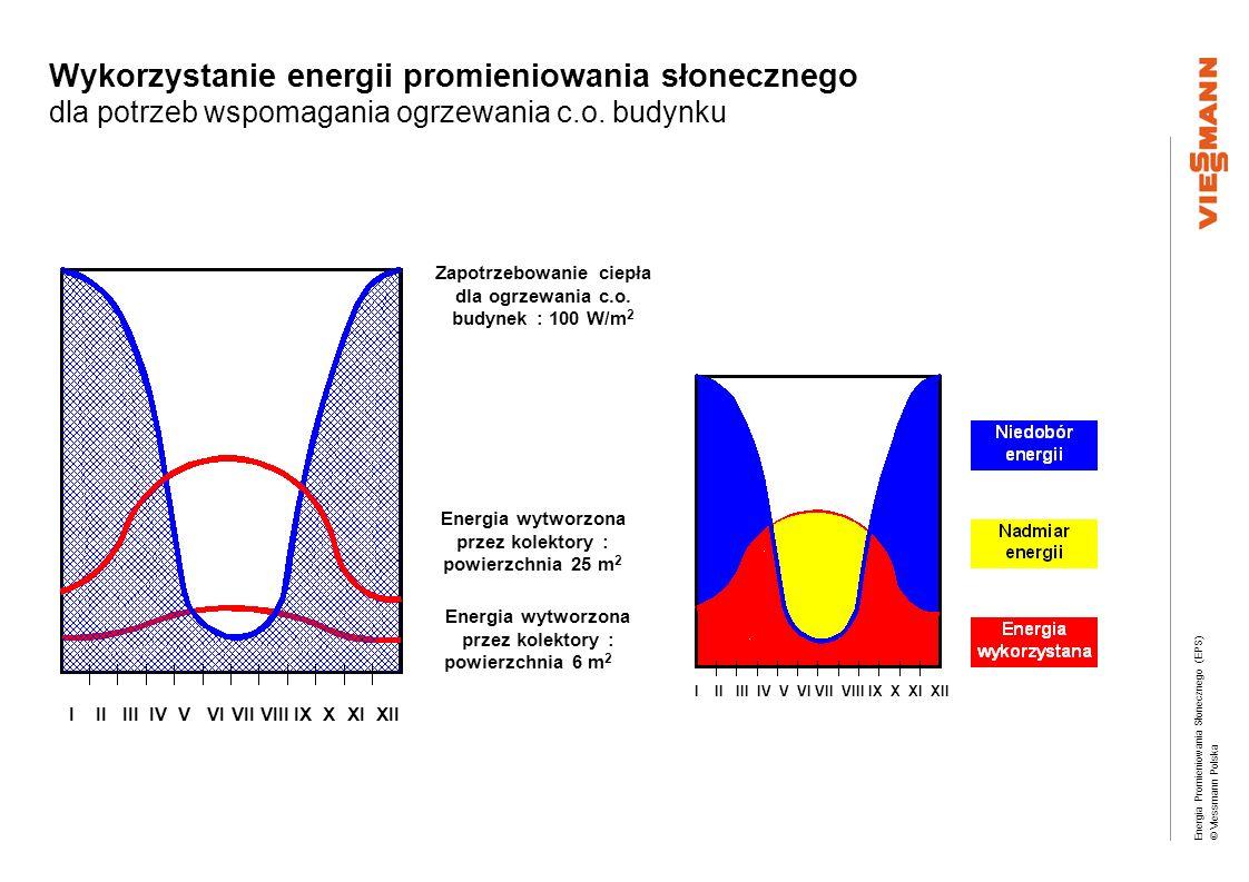Energia Promieniowania Słonecznego (EPS) © Viessmann Polska Wykorzystanie energii promieniowania słonecznego dla potrzeb wspomagania ogrzewania c.o. b