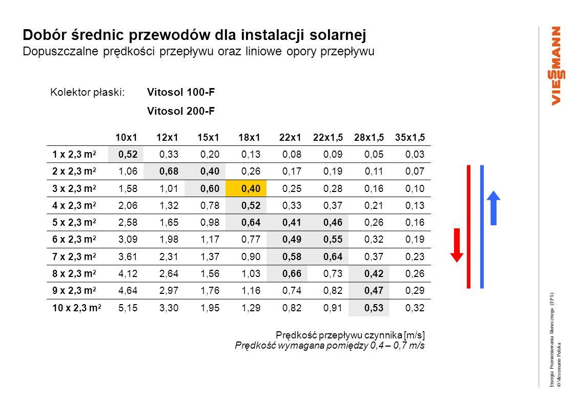 Energia Promieniowania Słonecznego (EPS) © Viessmann Polska Kolektor płaski:Vitosol 100-F Vitosol 200-F Prędkość przepływu czynnika [m/s] Prędkość wym