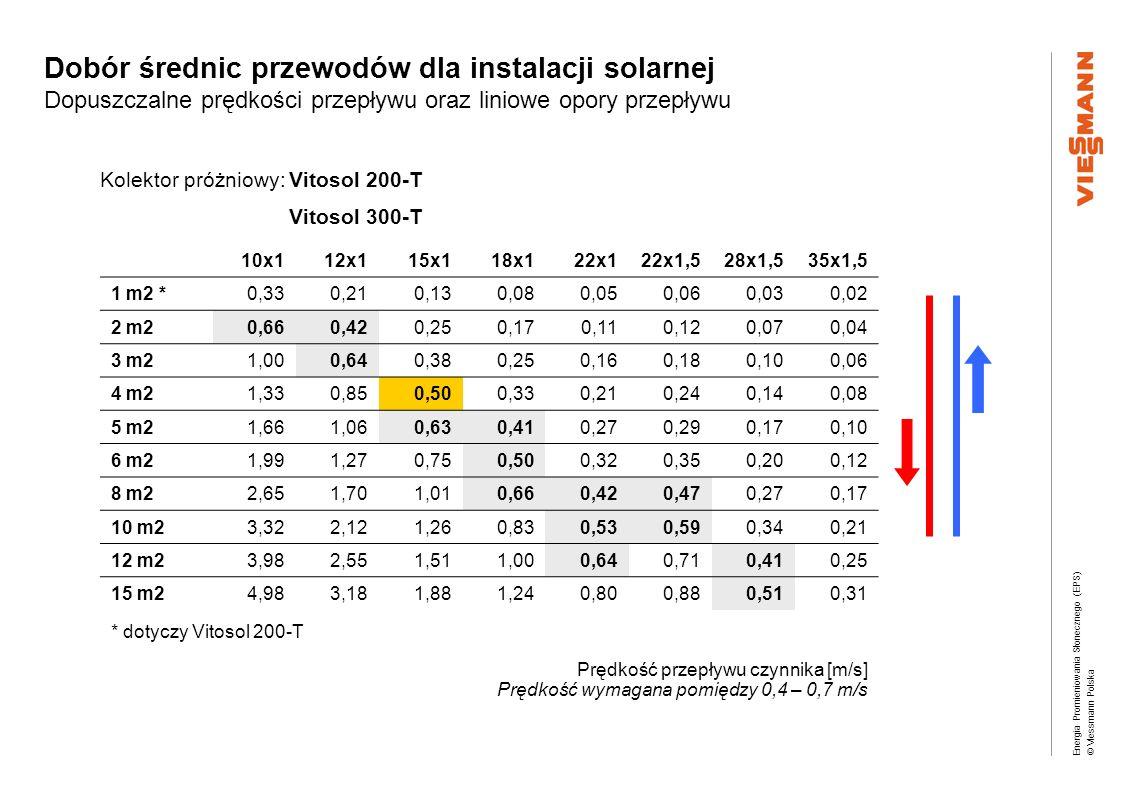 Energia Promieniowania Słonecznego (EPS) © Viessmann Polska Dobór średnic przewodów dla instalacji solarnej Dopuszczalne prędkości przepływu oraz lini