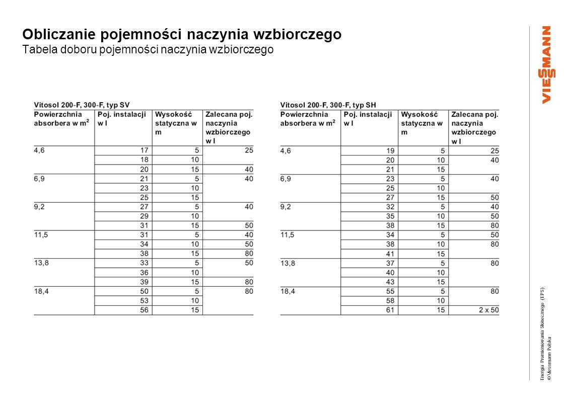 Energia Promieniowania Słonecznego (EPS) © Viessmann Polska Obliczanie pojemności naczynia wzbiorczego Tabela doboru pojemności naczynia wzbiorczego