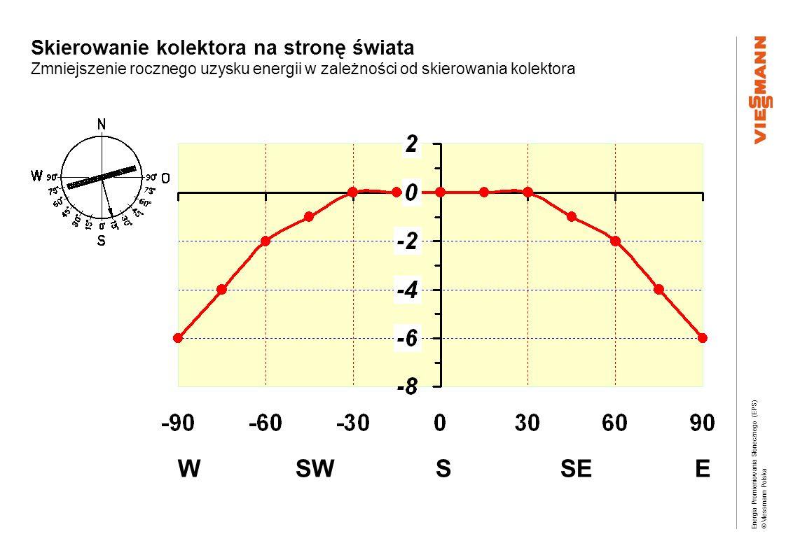 Energia Promieniowania Słonecznego (EPS) © Viessmann Polska Skierowanie kolektora na stronę świata Zmniejszenie rocznego uzysku energii w zależności o
