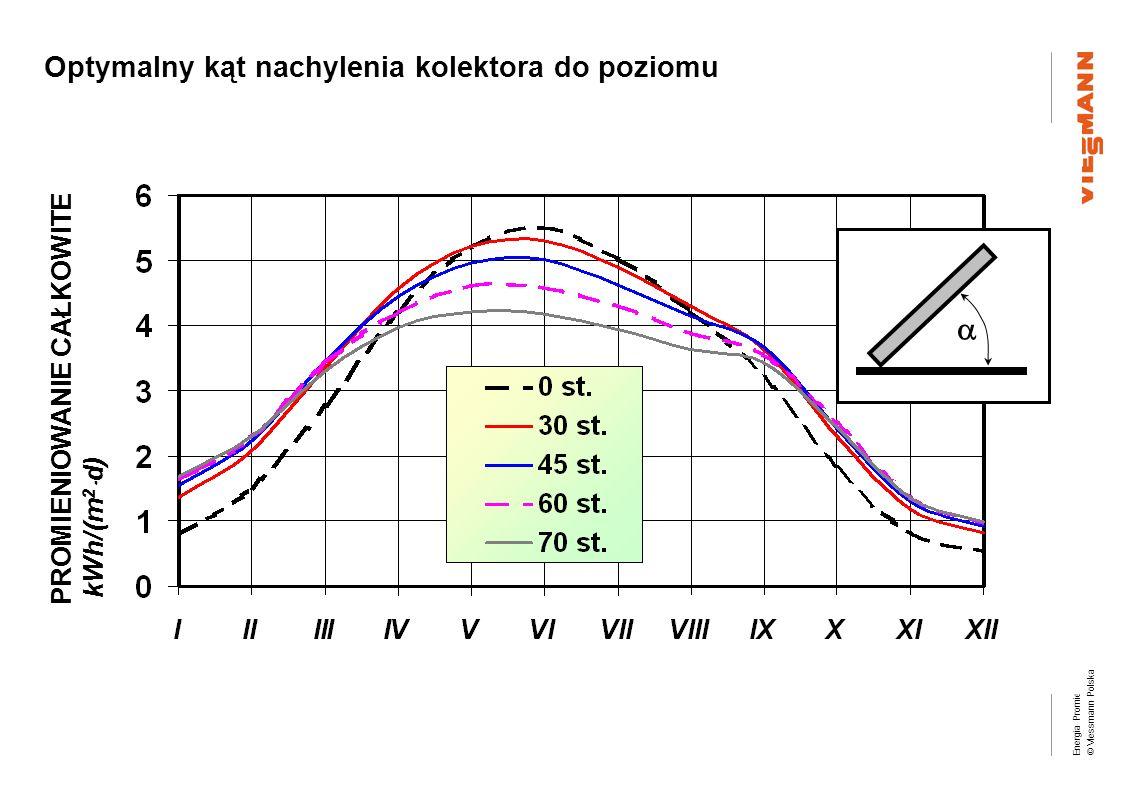 Energia Promieniowania Słonecznego (EPS) © Viessmann Polska Optymalny kąt nachylenia kolektora do poziomu PROMIENIOWANIE CAŁKOWITE kWh/(m 2 d)