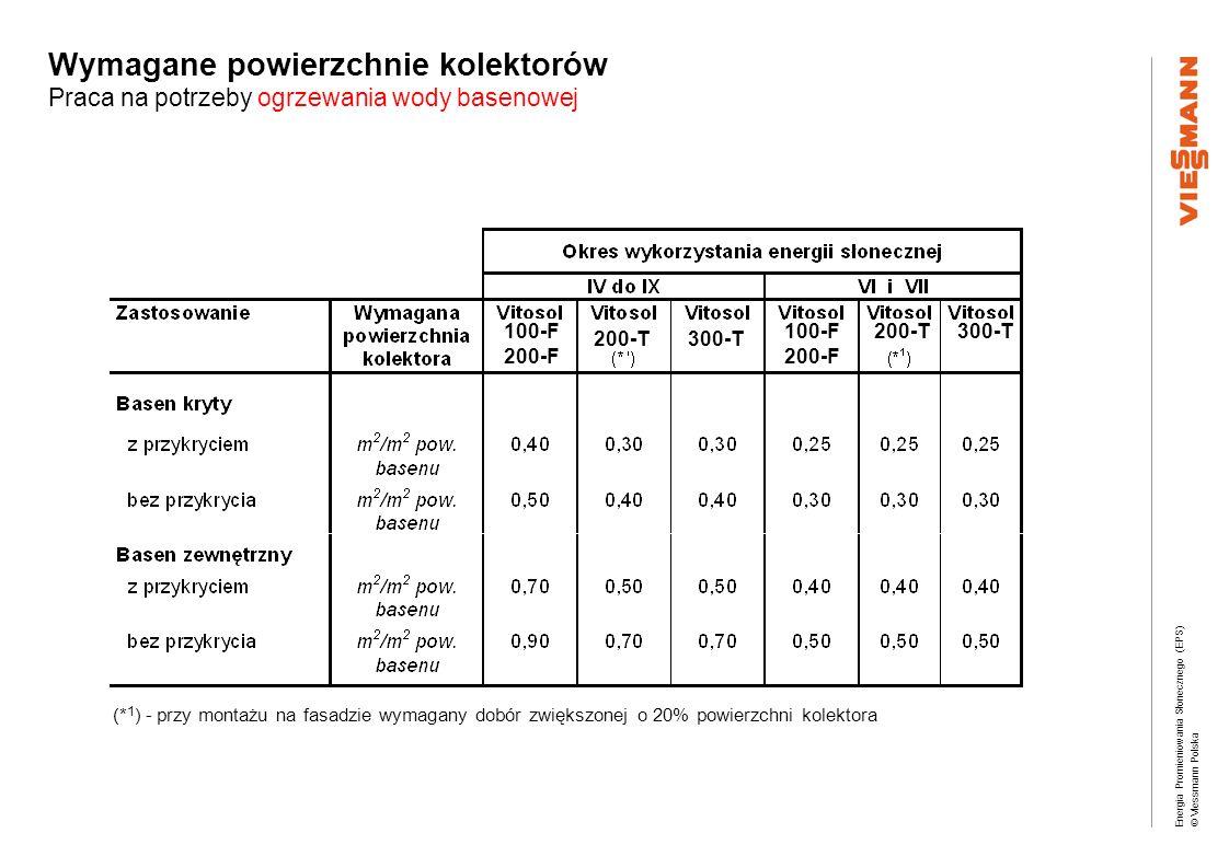 Energia Promieniowania Słonecznego (EPS) © Viessmann Polska Wymagane powierzchnie kolektorów Praca na potrzeby ogrzewania wody basenowej (* 1 ) - przy