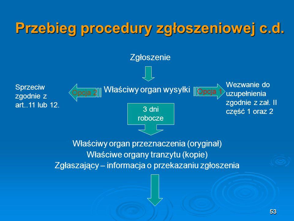 53 Przebieg procedury zgłoszeniowej c.d.