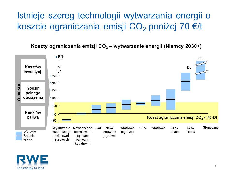 44 Istnieje szereg technologii wytwarzania energii o koszcie ograniczania emisji CO 2 poniżej 70 /t W funkcji Godzin pełnego obciążenia Kosztów paliwa