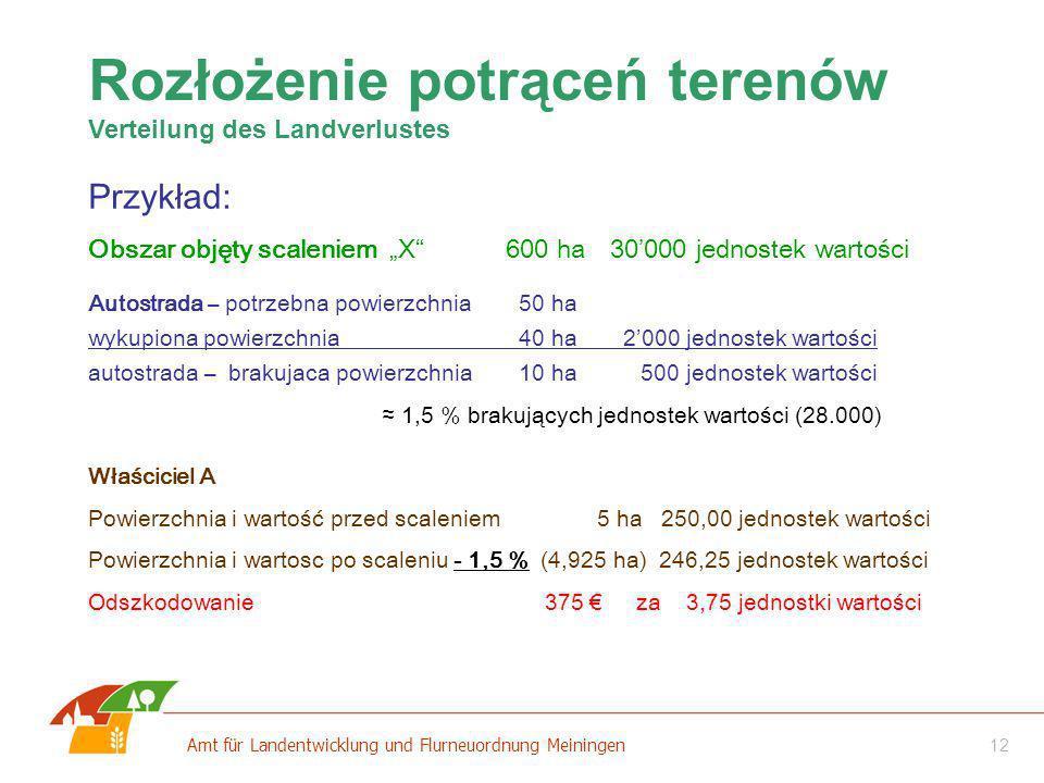 12 Amt für Landentwicklung und Flurneuordnung Meiningen Autostrada – potrzebna powierzchnia 50 ha wykupiona powierzchnia 40 ha 2000 jednostek wartości
