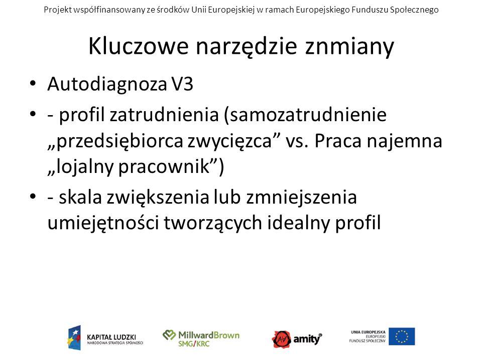 Projekt współfinansowany ze środków Unii Europejskiej w ramach Europejskiego Funduszu Społecznego Kluczowe narzędzie znmiany Autodiagnoza V3 - profil