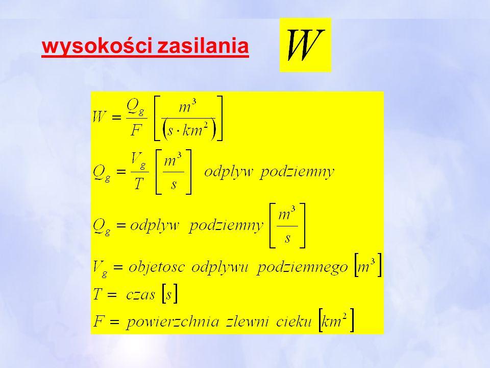 Zakres badań fizycznych i chemicznych własności wód podziemnych 3.