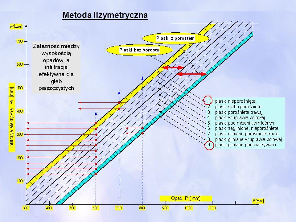 Według ogólnej mineralizacji dzieli się wody na trzy podstawowe grupy: 1.Normalne lub słodkieS<500 mg/dm 3 2.O podwyższonej mineralizacji S=500 do 1000 mg/dm 3 3.MineralneS>1000 mg/dm 3 Hydroliza - reakcja chemiczna polegająca na rozpadzie cząsteczek związku chemicznego na dwa lub więcej mniejszych fragmentów w reakcji z wodą lub parą wodną.