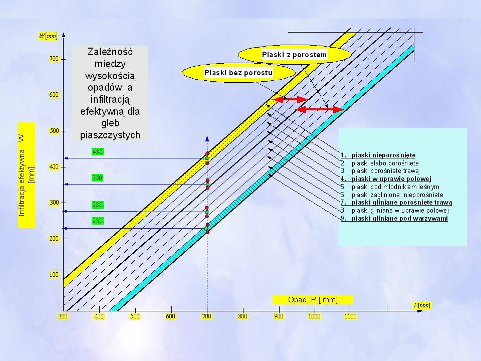 Aktywność właściwą określa się liczbą bekereli na metr sześcienny wody (Bq/m 3 ) W zależności od natężenia promieniowania wyróżnia się radoczynność: Słabą<80 (Bq/dm3) Średnią80 -400 (Bq/dm3) Silną400 – 4000 (Bq/dm3) Radoczynność niektórych źródeł w Polsce